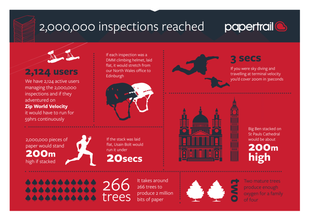 papertrail-two-million-inspections